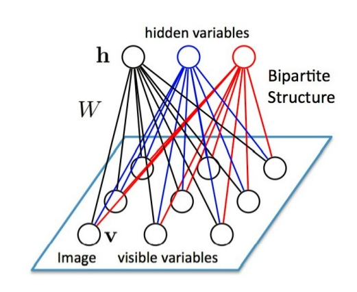 Restricted Boltzmann Machines (RBM) con Tensorflow